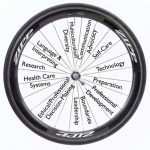 A list of the different domains - as spokes in a bicycle wheel