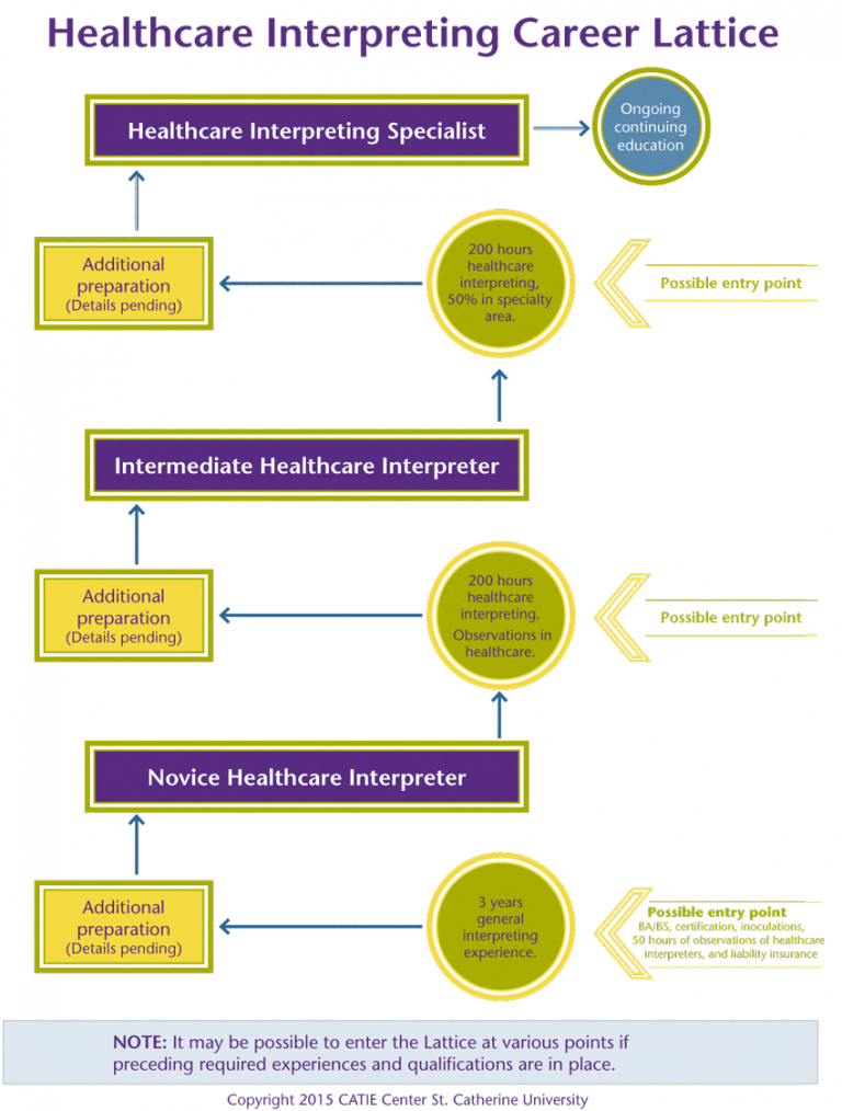 New Tool for Developing a Healthcare Interpreting Career