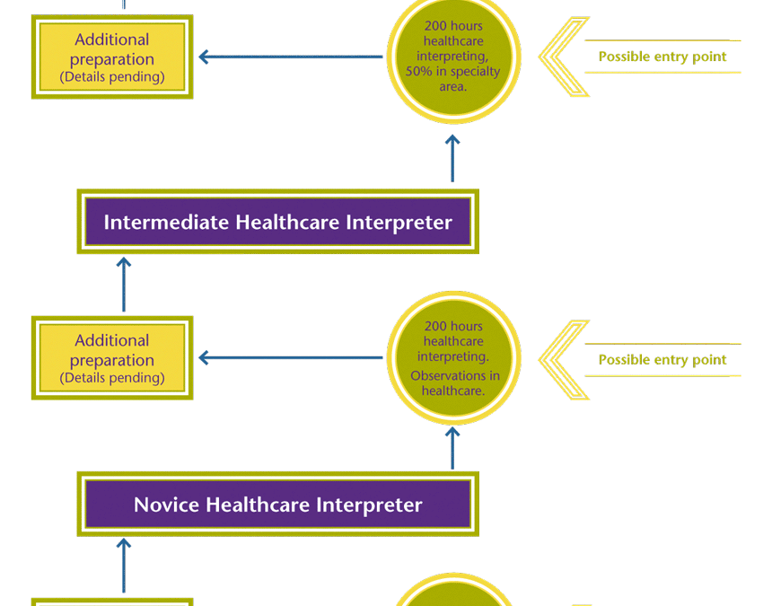The career lattice for moving from novice healthcare interpreter to intermediate to specialist