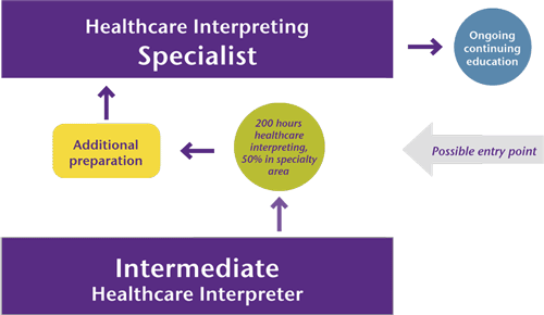 graphic showing movement from intermediate level and its competencies through additional preparation to become specialist