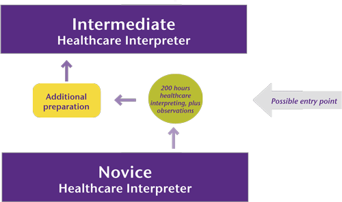 Graphic showing moving from Novice with additional preparation to intermediate level
