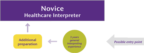 Graphic showing pre-requisites and preparation for beomcing a novice interpreter